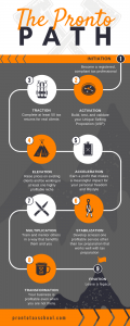 The Pronto Path Infographic