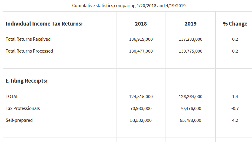 2019 Tax Preparer Success Stories! ⋆ Pronto Tax School